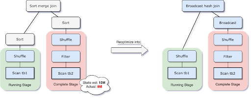 Example reoptimization performed by Adaptive Query Execution at runtime, which automatically uses broadcast hash joins wherever they can be used to make the query faster.