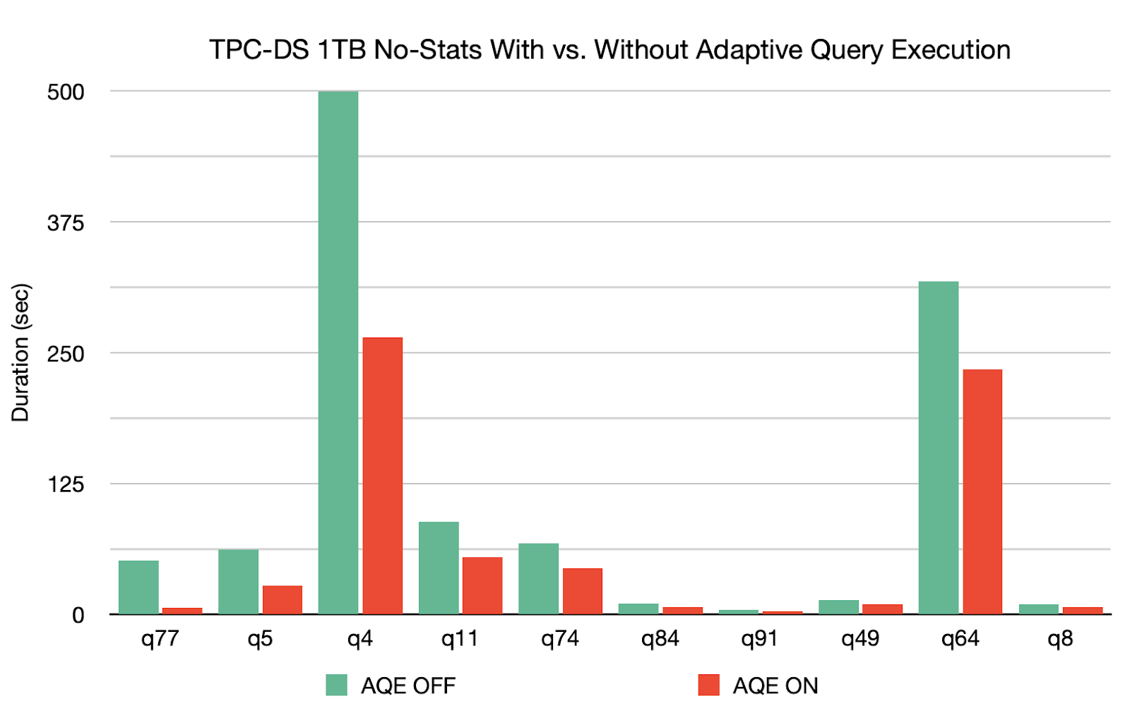 TPS-DS 1TB No-Statistics with vs. without Adaptive Query Execution.