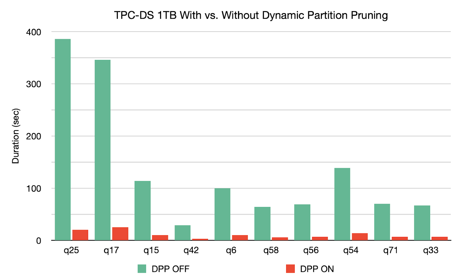 TPC-DS 1 TB with vs. without Dynamic Partition Pruning
