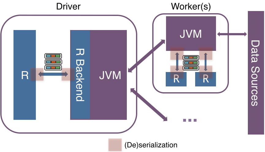 Native implementation of R in Spark without vectorization, which requires inefficient (de)serialization and conversion of the data from JVM to R driver side, resulting in a notable performance penalty.