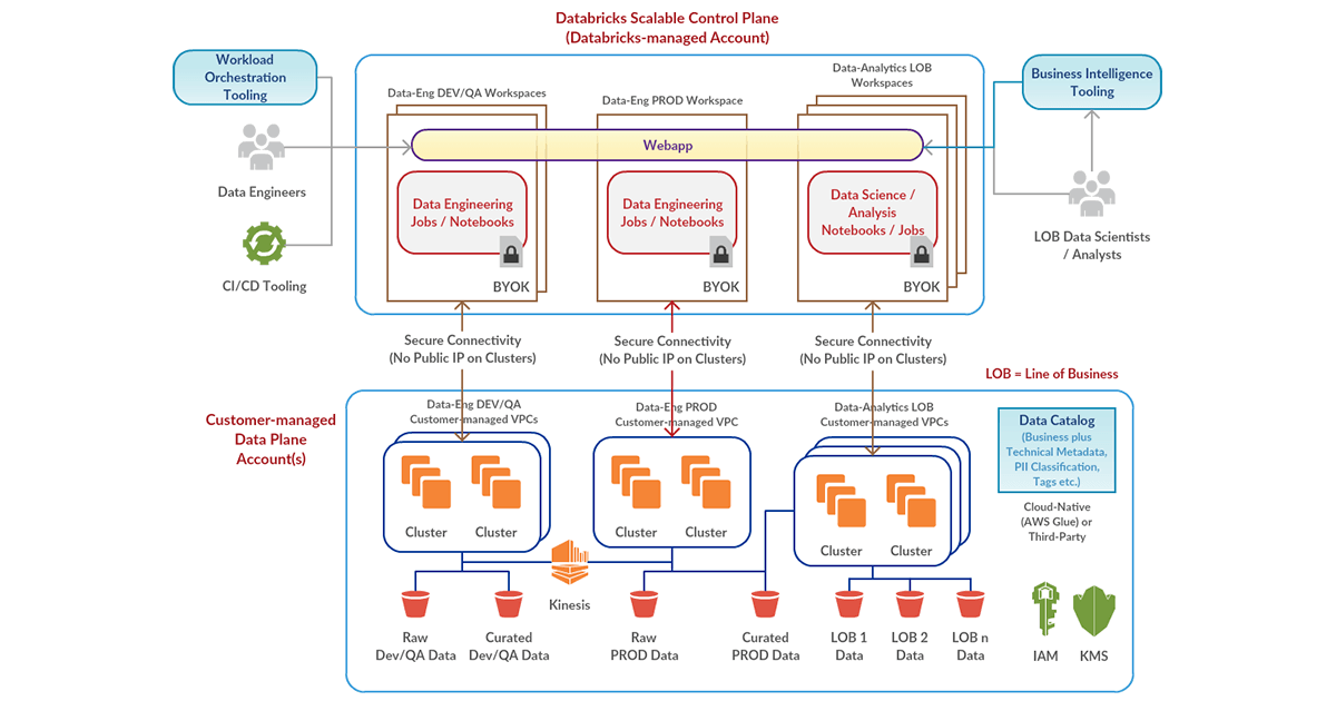 Reference deployment architecture for the Databricks Enterprise Cloud Service now available in preview for AWS