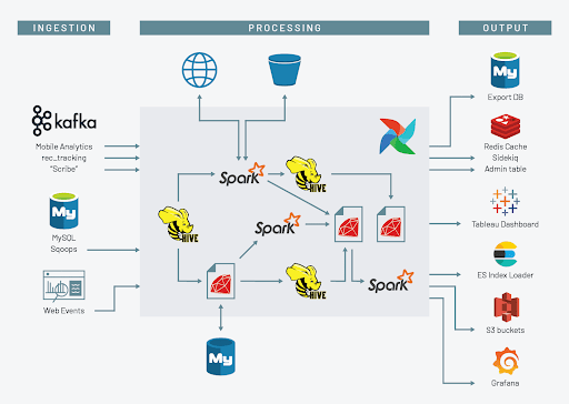 Scribd data architecture, before Databricks