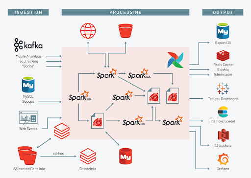 Scribd data flow infrastructure, after migration to Databricks
