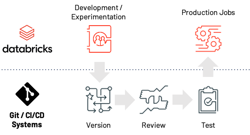 With Git-based Projects and associated APIs, the new Databricks Data Science Workspace makes the path from experimentation to production easier, faster and more reliable.