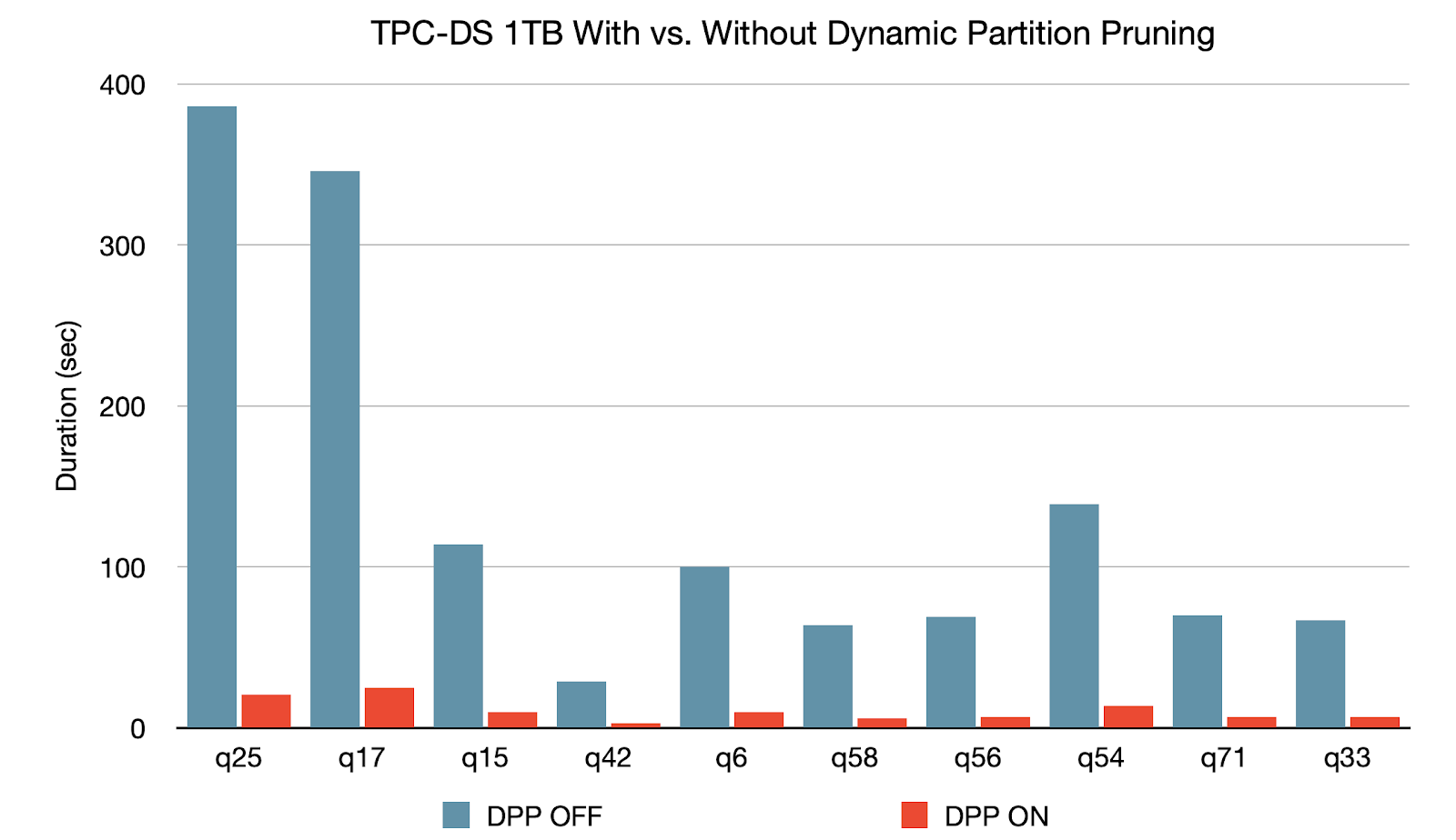 TPC-DS 1TB Parquet With vs. Without Dynamic Partition Pruning