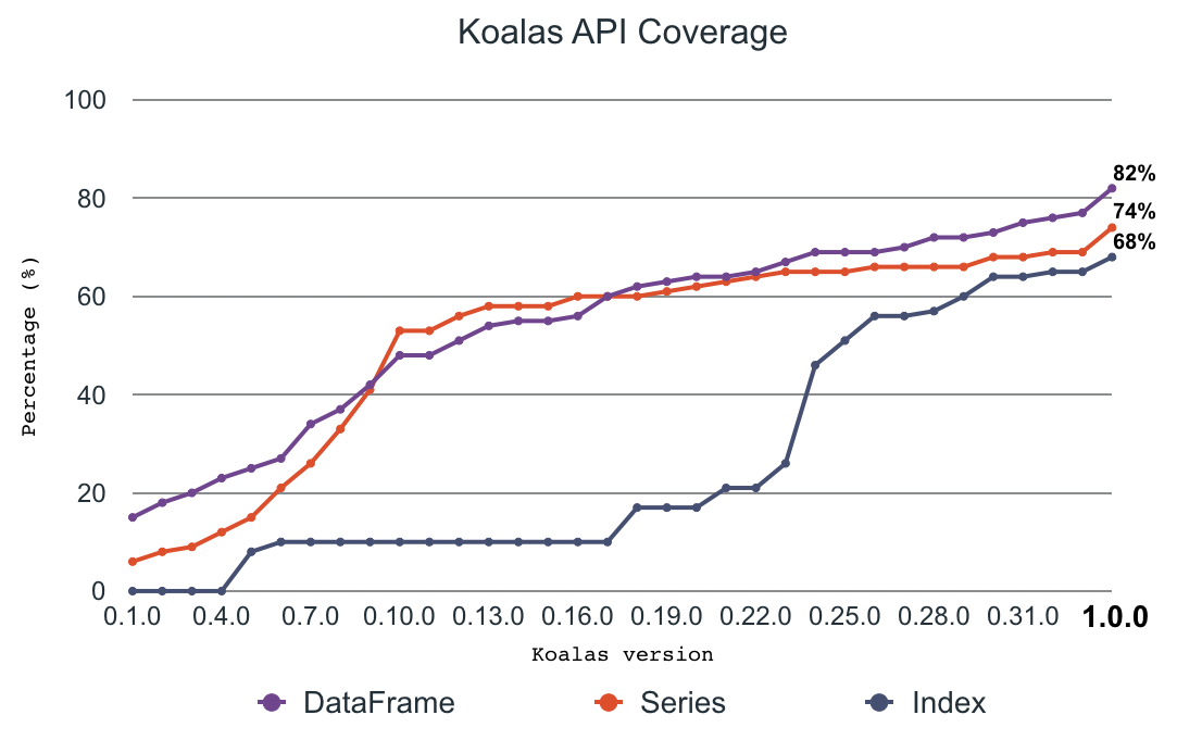 Increase in API coverage as Koalas development progressed from 0.1.0 to the current 1.0.0 release.