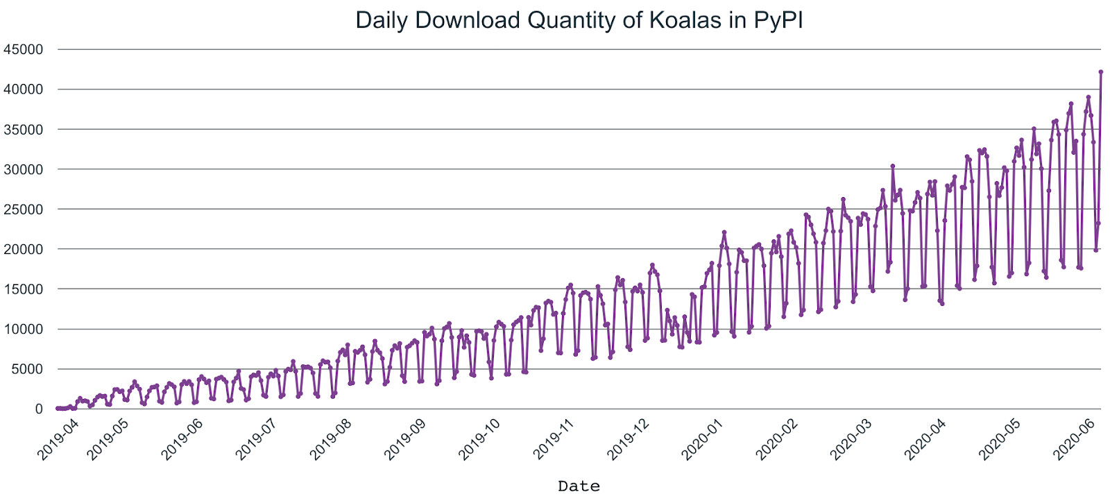 Koalas' use and adoption have grown rapidly since its April 2019 release, with it now comprising 20% of all PySpark downloads.