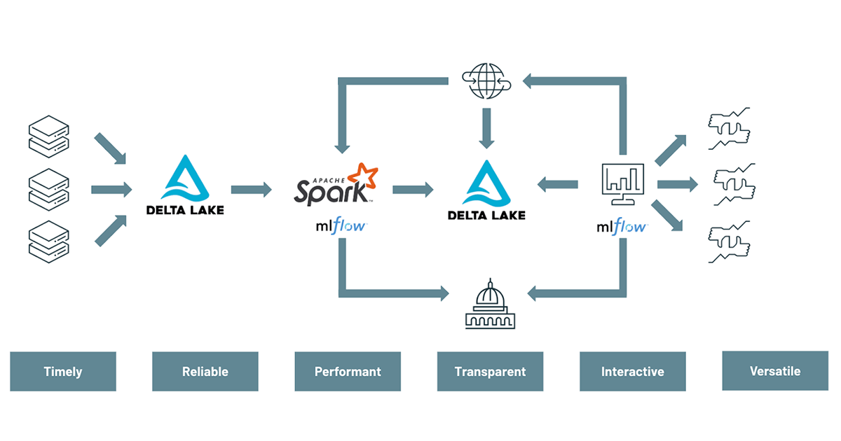 A modern approach to portfolio risk management requires the use of technologies like Delta Lake, Apache SparkTM and MLflow in order to scale value-at-risk calculations, backtest models and explore alternative data