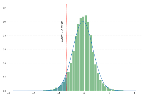 Sample data visualization depicting a 95% value-at-risk generated by the use of Spark SQL to aggregate simulated returns for a given day.