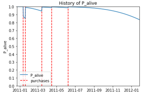 The probability of re-engagement (P_alive) relative to a customer's history of purchases