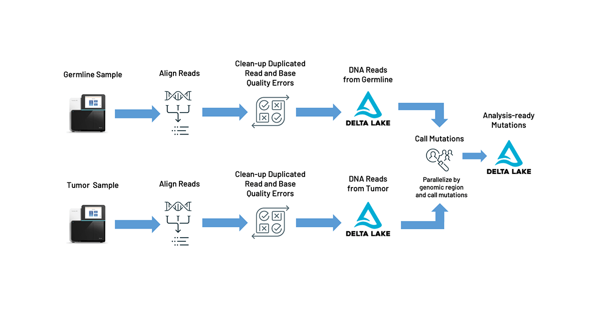 Databricks TNSeq pipeline architecture, enabling oncology teams to build and scale rapid data analysis pipelines to support critical cancer research