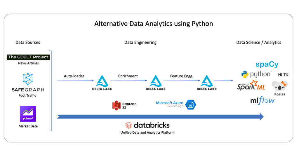 Databricks Alternative Data Architecture for discovering new market signals using Python.