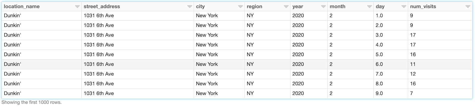 Example table demonstrating the use of alternative geolocation data to analyze the effectiveness of marketing promotion.