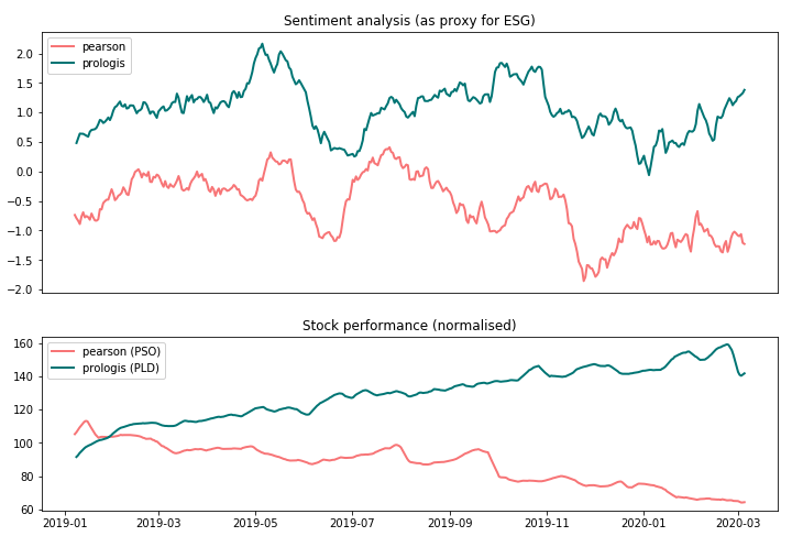 Correlation between ESG score and profitability