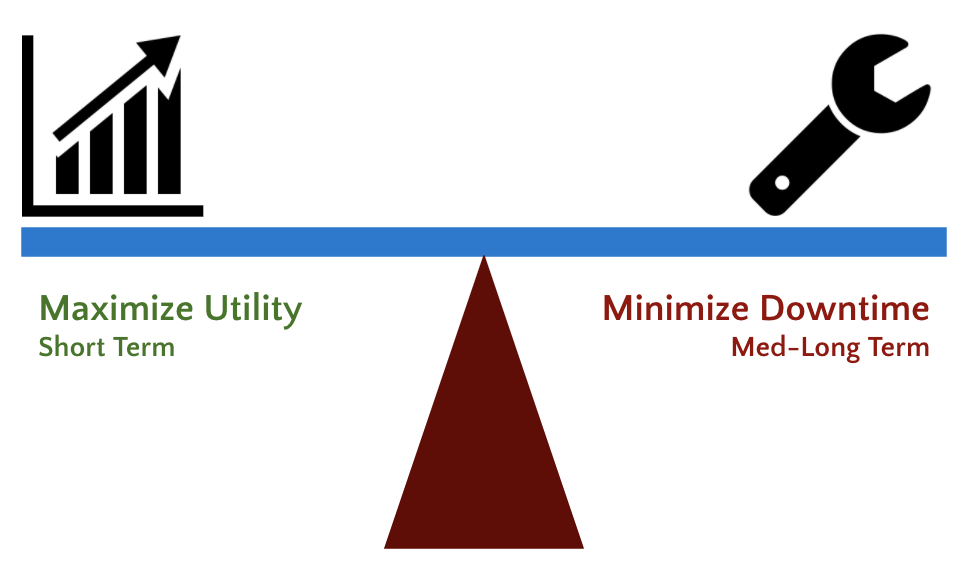 The goal of IIoT is to maximize utility in the short term while minimizing downtime over the long term.