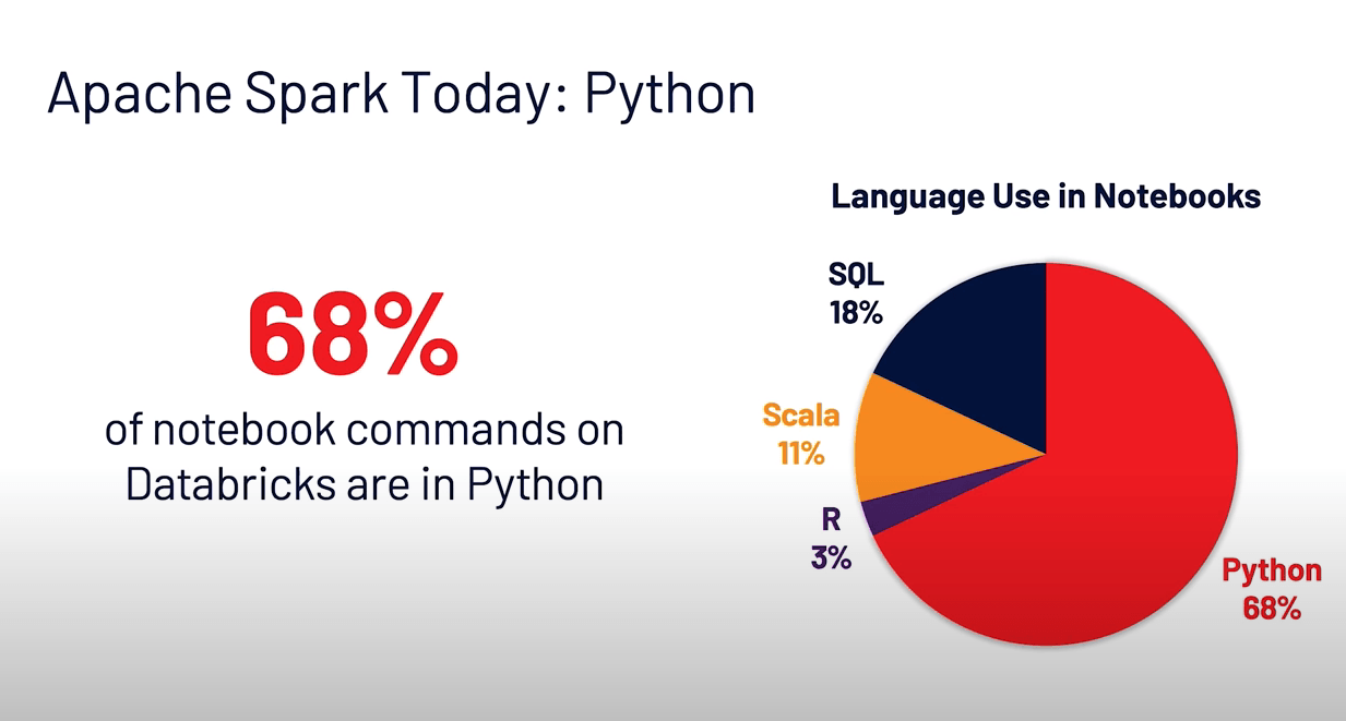 68% of notebook commands on Databricks are in the Python programming language