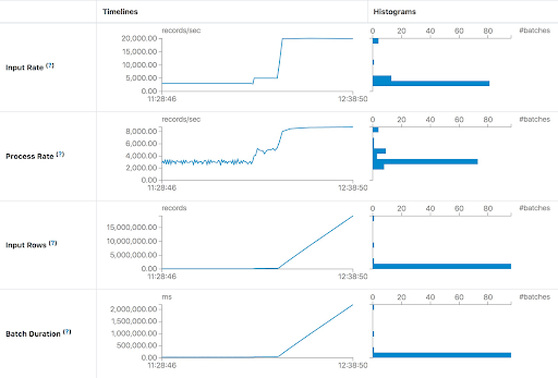 Sample analytics from the Spark 3.0 Structured Streaming Statistics view, demonstrating how to detect latency through inspection of the Input Rate and Batch Duration.