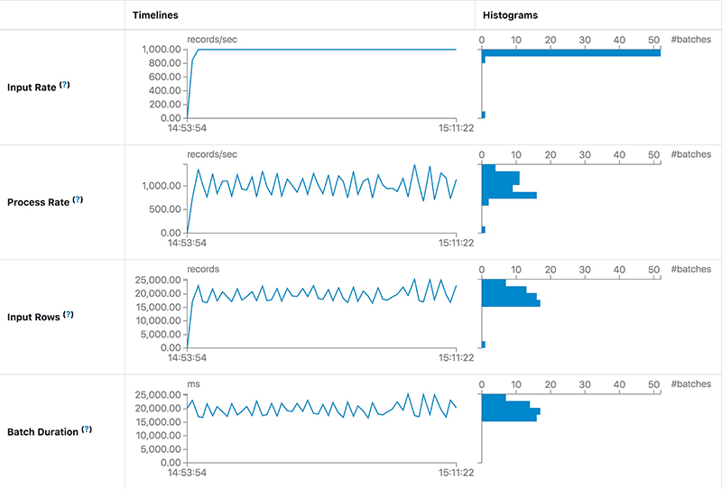 Sample analytics from the Spark 3.0 Structured Streaming Statistics view, demonstrating how to analyze different latency issues.