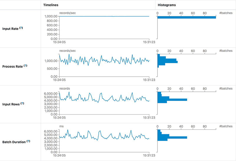 Sample analytics from the Spark 3.0 Structured Streaming Statistics view, demonstrating how to determine the cause of consumption lag when latency is low.