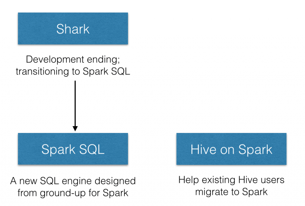 Future of SQL on Spark