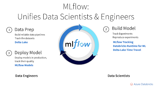 MLflow unifies data scientists and data engineers