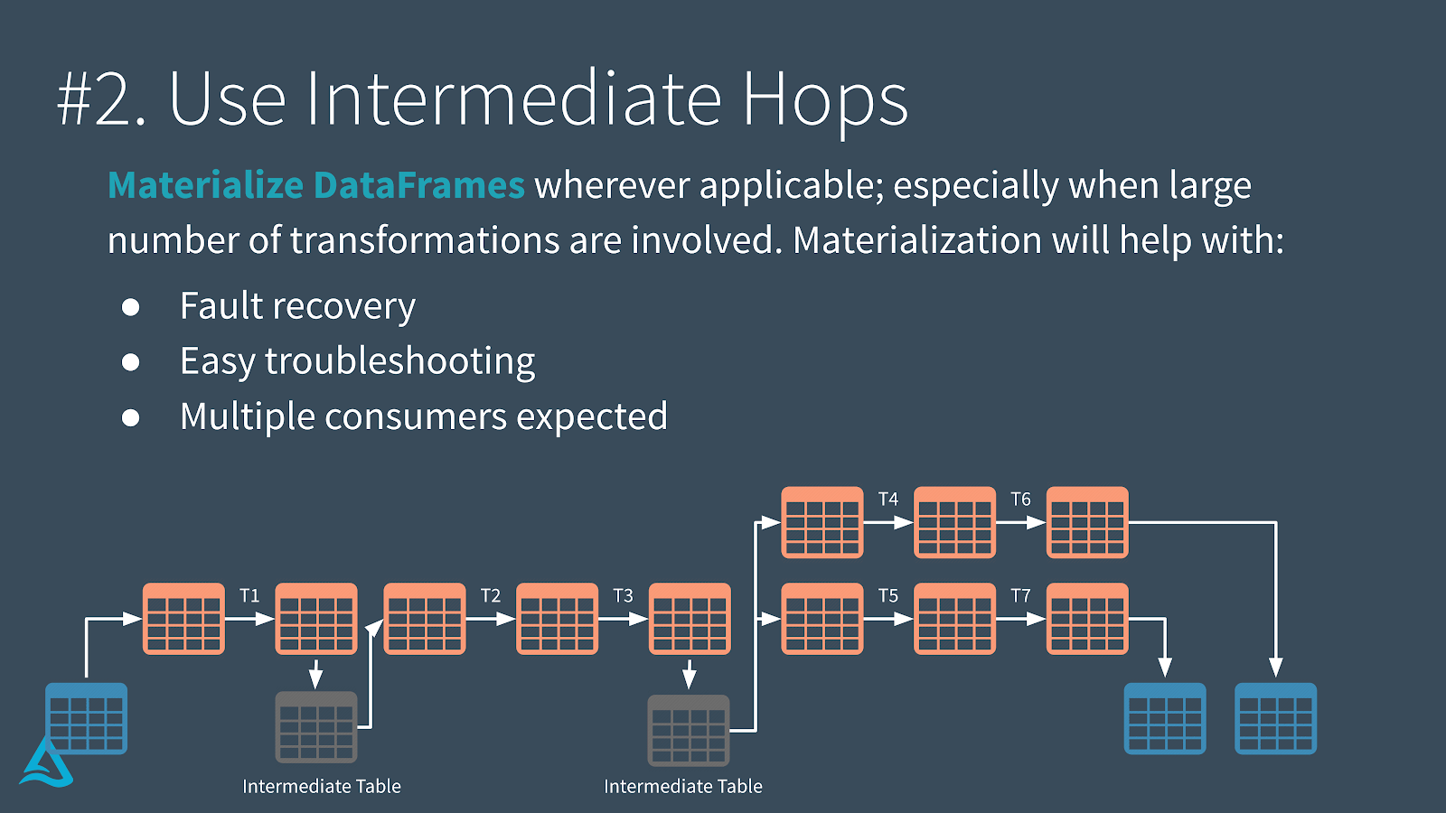 "Benefits of using ""Intermediate Hops"" with Delta tables, especially where large numbers of transformations are involved."