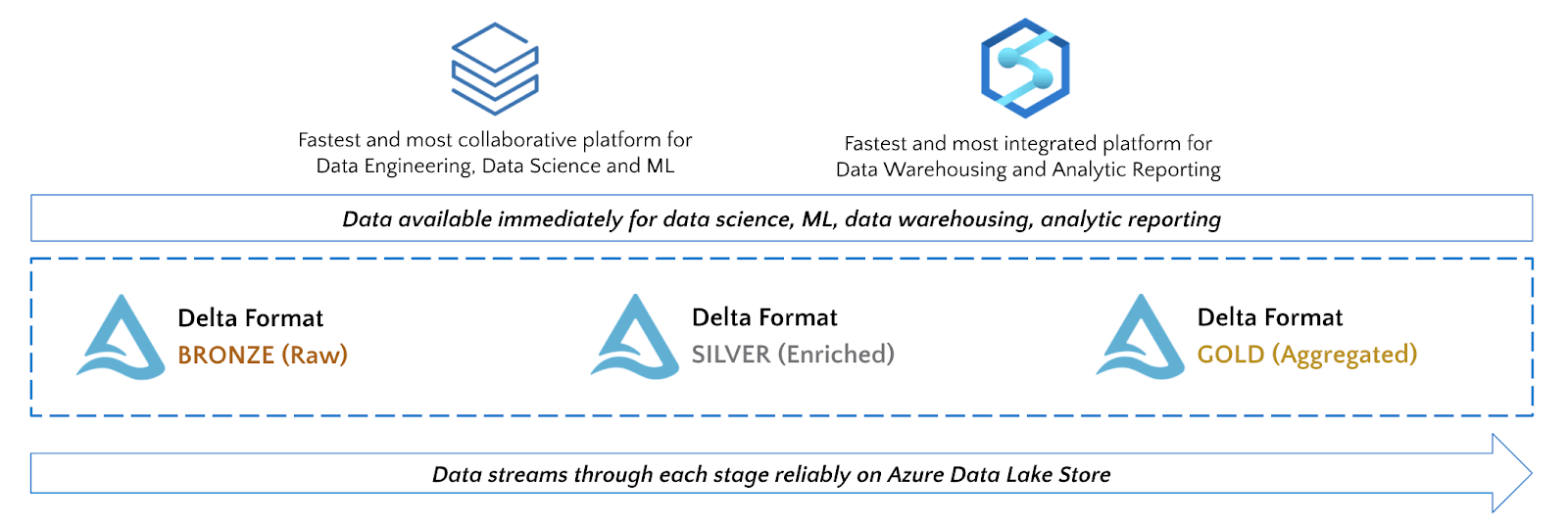 While leveraging Azure Databricks and Azure Synapse, use the best tool for the job given your team's requirements.