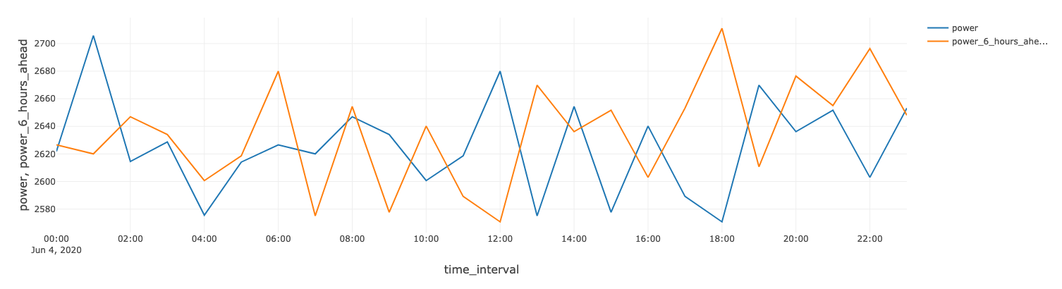 With Azure Databricks, you can calculate time-series shifts using Spark window functions to predict, for example, the power output of a wind farm at a six-hour time horizon.