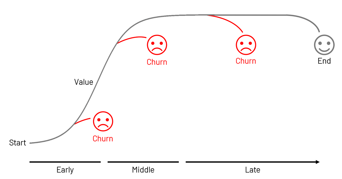 Churn at differing stages of the customer lifetime journey
