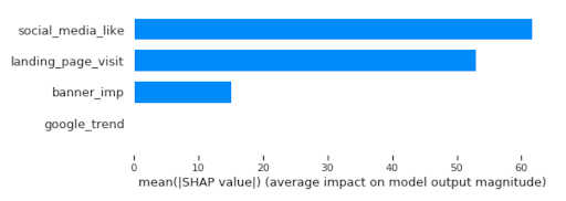 With Databricks' marketing mix analytics solution, one can use the SHAP library to quickly identify, for example, which social media and landing page visits had the highest contribution to the model.