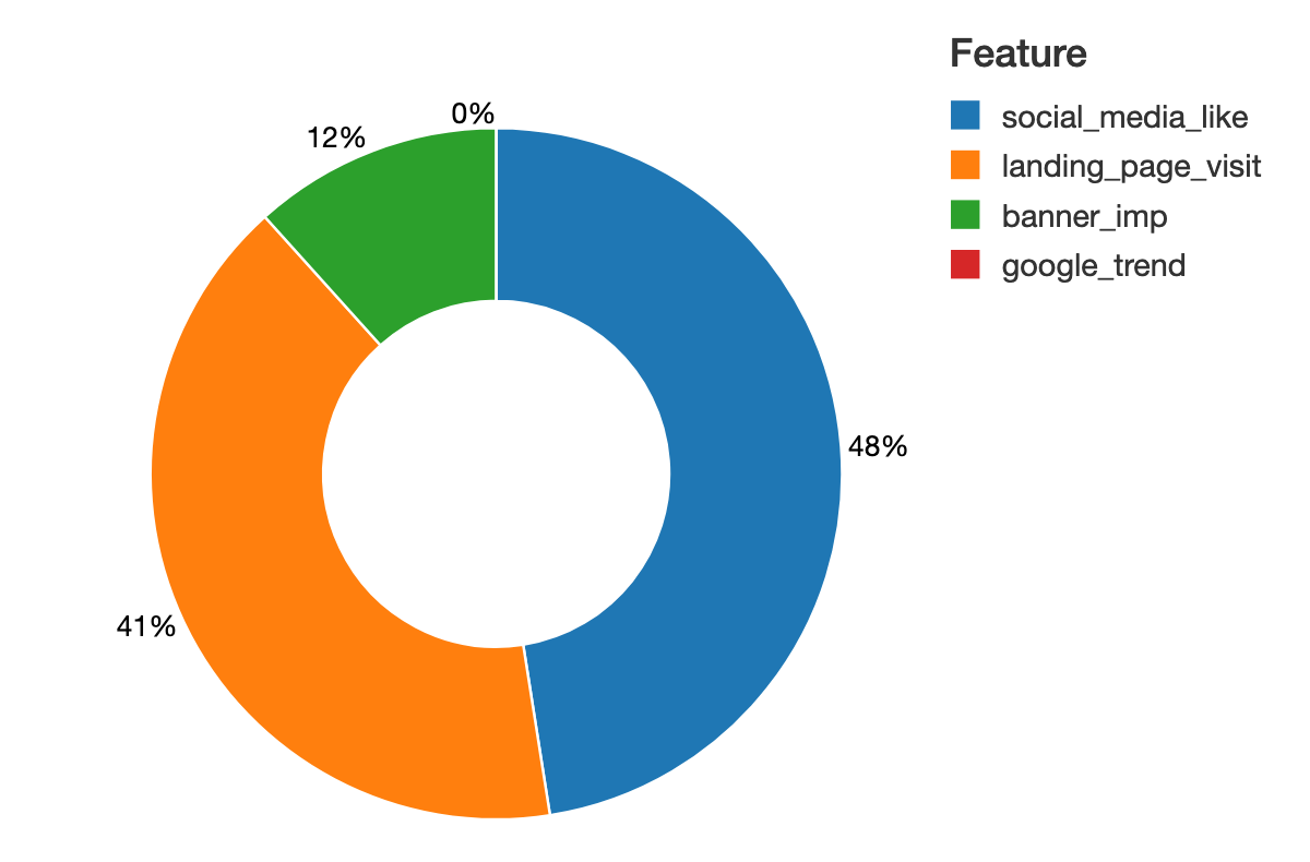 """With Databricks' marketing mix analytics solution, one can use the SHAP library to quickly derive insights such as """"what are the most important media channels driving my offline activities?"""""""
