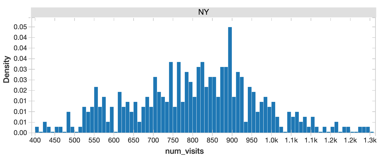 Databricks' marketing mix analytics solution allows the advertiser to drill down into a dataset and isolate and draw conclusions from, for example, foot traffic specific to NYC.