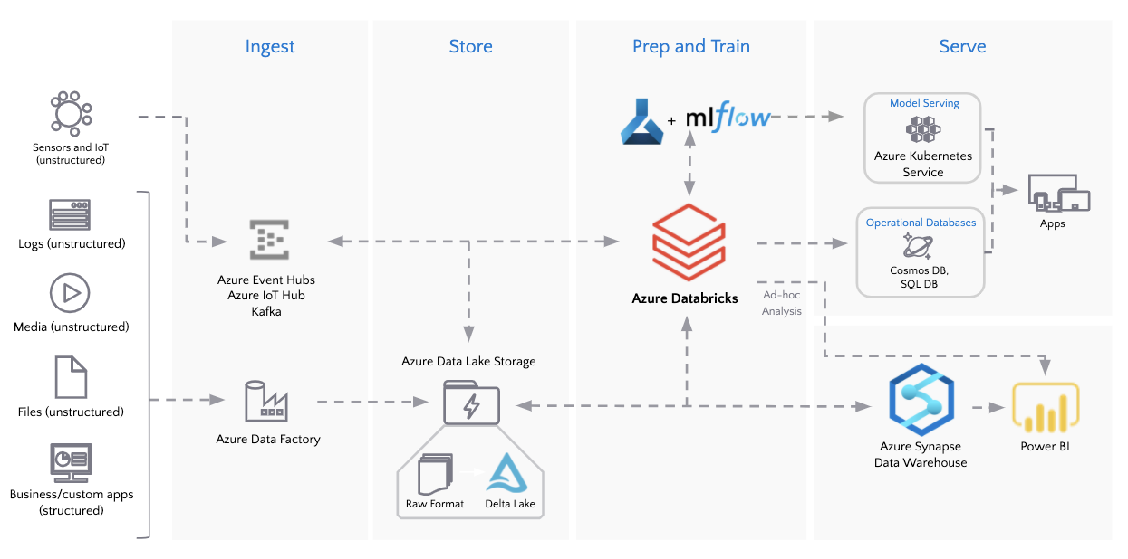 Azure Databricks and Delta Lake integrate with other Azure Services such as Azure Data Factory, Azure Event Hubs, Azure Data Lake Storage Gen 2, Azure Synapse Analytics, Azure machine Learning and Power BI