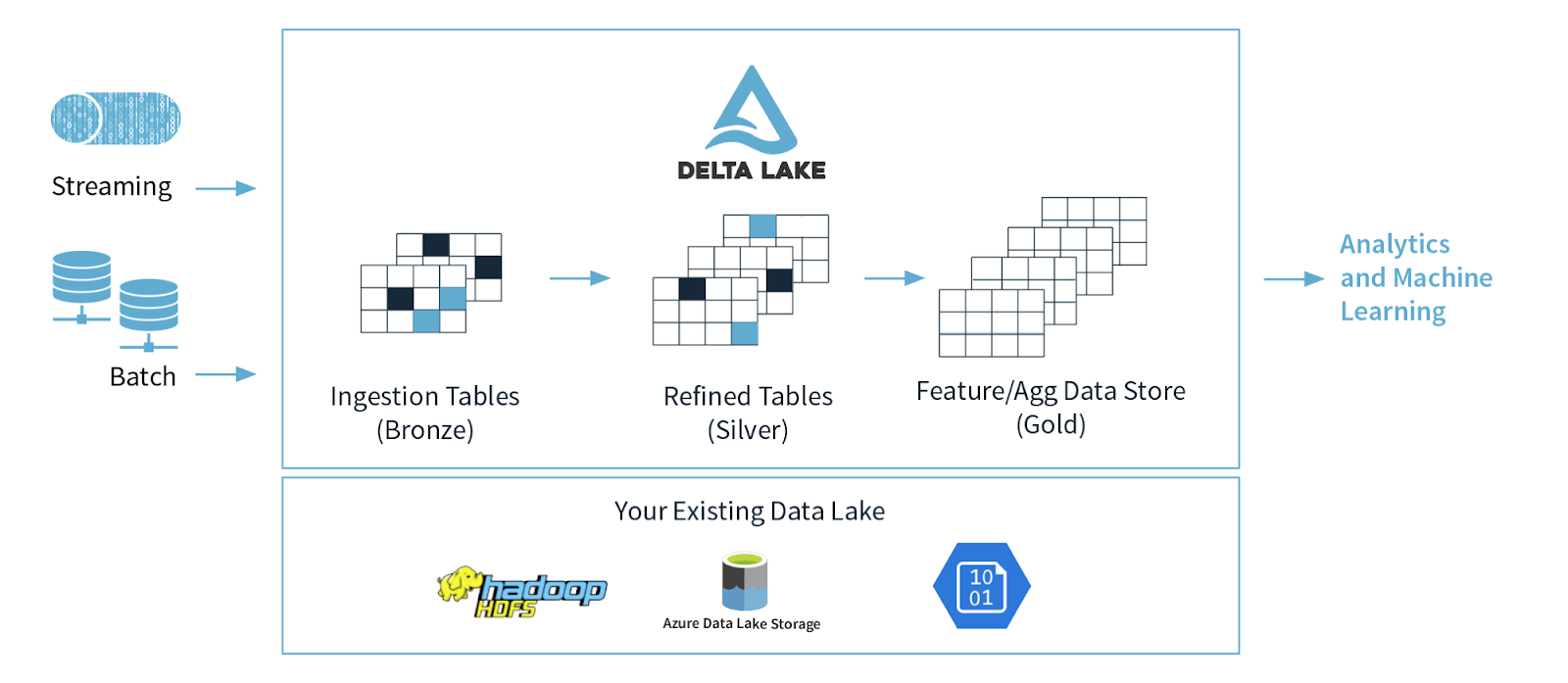 Process batch and streaming data with Delta Lake on your existing Azure data lake, including Azure Data Lake Storage, Hadoop File System (HDFS) and Azure Blob Storage