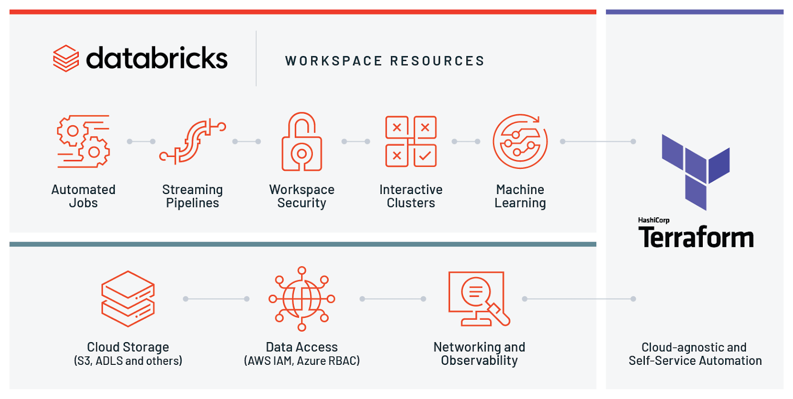 Architecture for managing Databricks workspaces on Azure and AWS via Terraform.