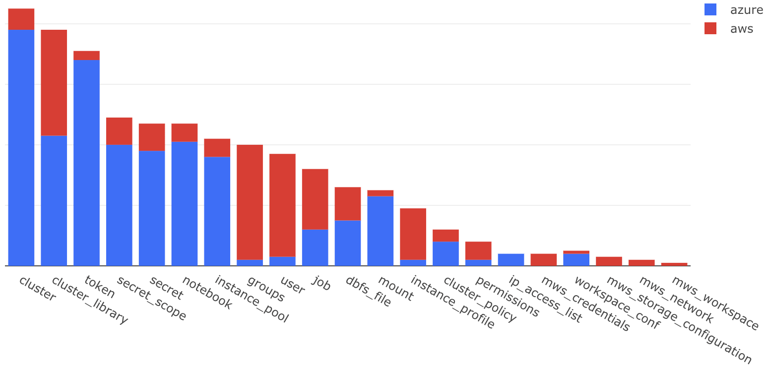 Overall resource usage of Databricks Terraform Provider across AWS and Azure clouds.