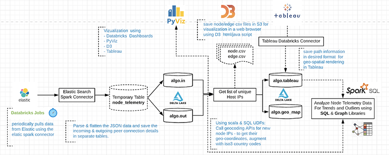 Algorand Analytics Data Flow