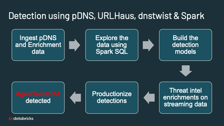 Databricks DNS analytics help to detect criminal threats using pDNS, URLHaus, dnstwist and Apache Spark.
