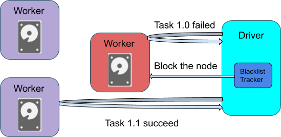 A task succeed after excluding the bad node