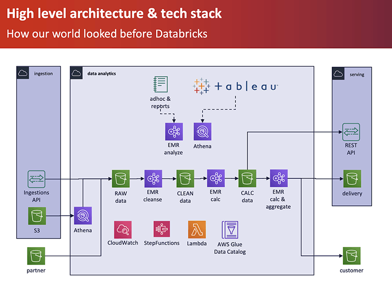 High level architecture and tech stack used by METEONOMIQS prior to working with Databricks.