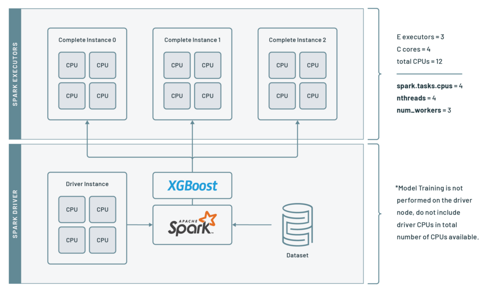 XGBoost-Spark integration solves many of the common problems with ML pipelines