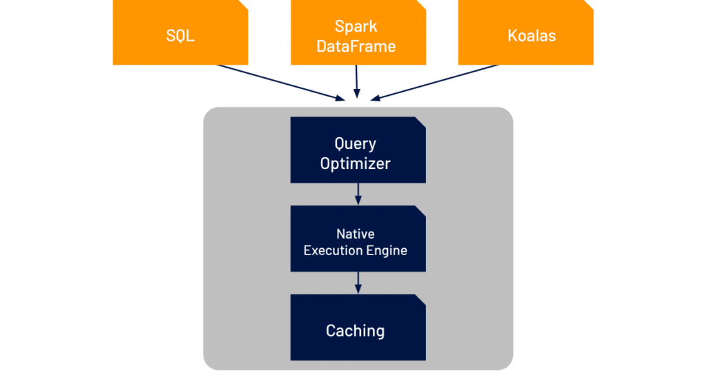 Delta Engine architecture used with the new SQL Analytics service for Tableau from Databricks.