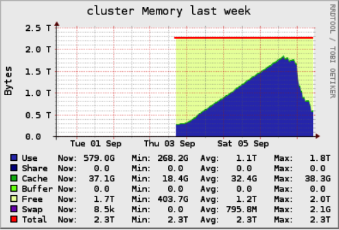Cluster memory screenshot from Ganglia