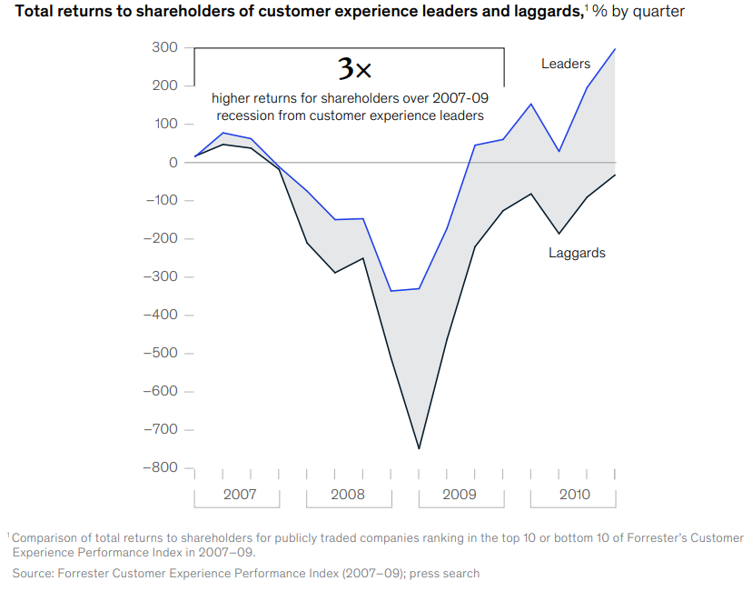 How CX leaders outperform laggards, even in a down market.