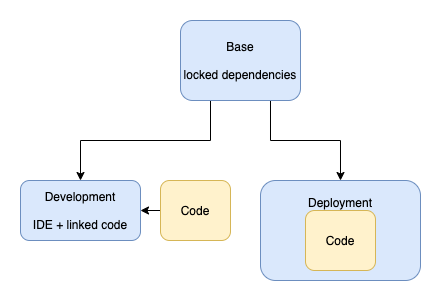 Docker Retina.ai model Image requirements for developing and deploying code.