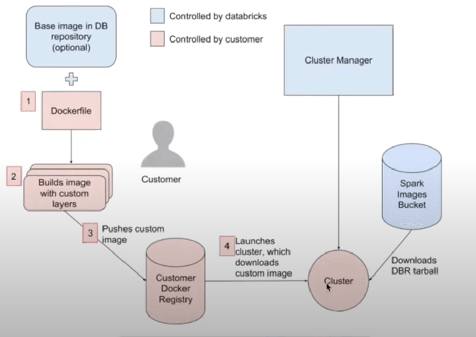 How does Docker Container Services work with Databricks