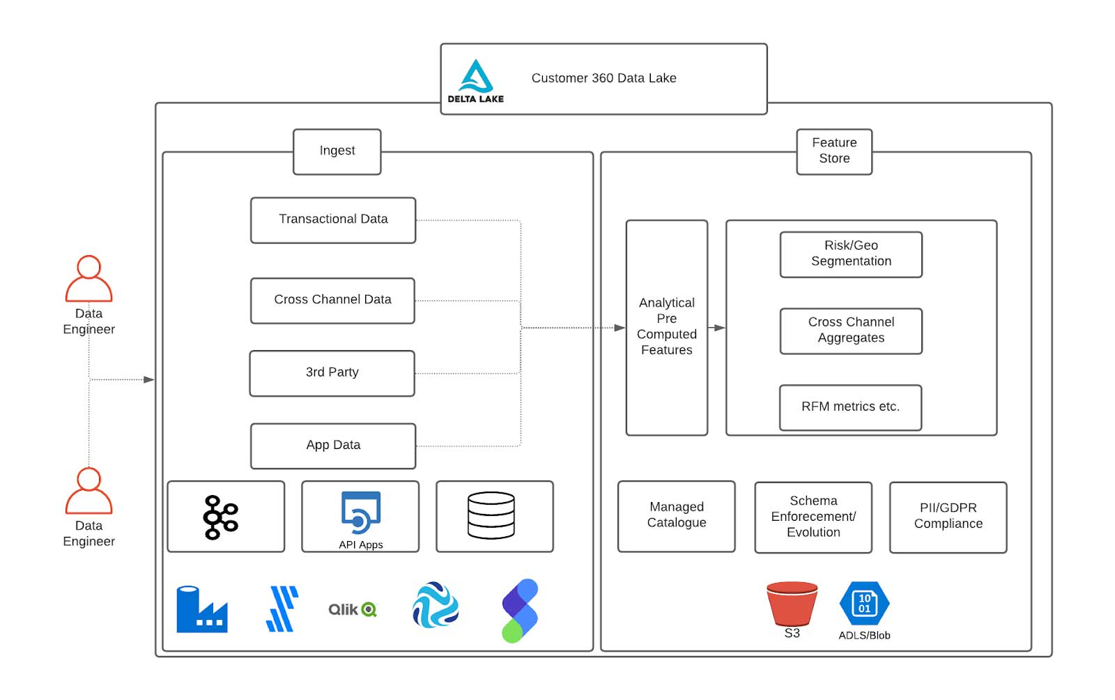 A unified data lake to store and catalog customer data and enable new feature creation at scale