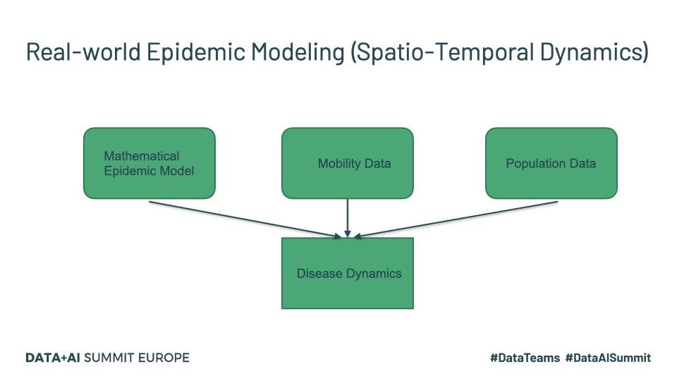 Real-world epidemic modeling (spatio-temporal dynamics).