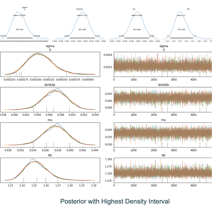 Example results of an inference run displaying the highest density interval using PyMC3 on Databricks.