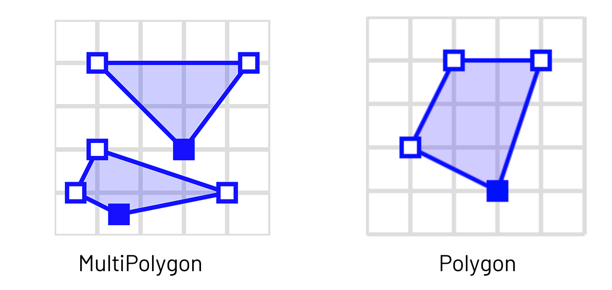 Converting MultiPolygons to Polygon before the join will ensure the most accurate results when using the H3 grid system for geospatial analysis.